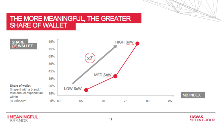 We-First-Share-of-Wallet-Graph